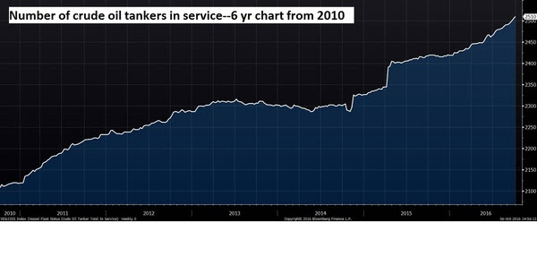 Crude oil tankers in service Oct 2016