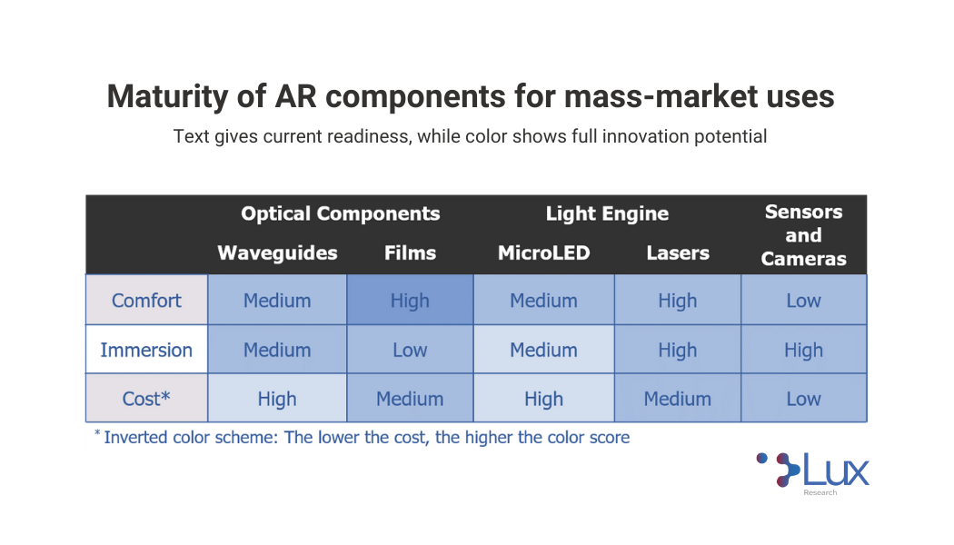 Lux Research | Maturity of AR Components For Mass-Market Uses