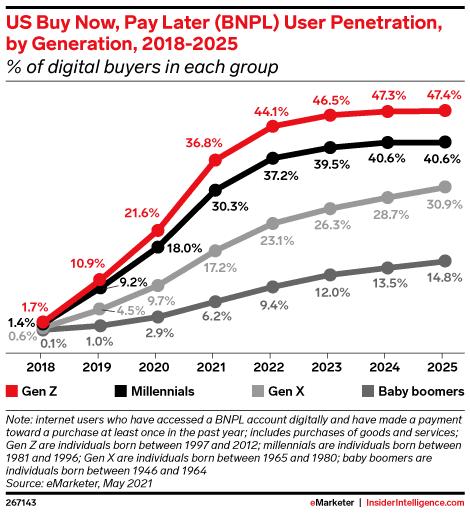 Pénétration des utilisateurs américains de Buy Now, Pay later (BNPL) par génération, 2018-2025.
