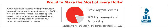AARP New Pie Chart