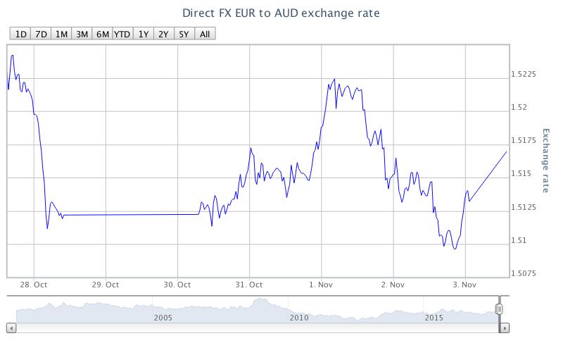 EUR/AUD