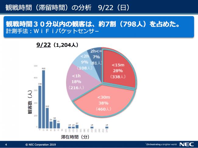 図表4 観戦時間(滞留時間の分析)9月22日(日)出典 NEC