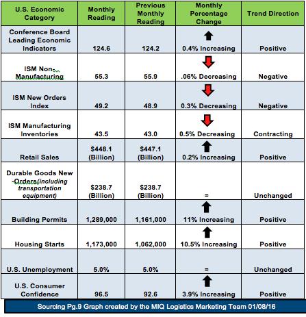 USA Economic Index