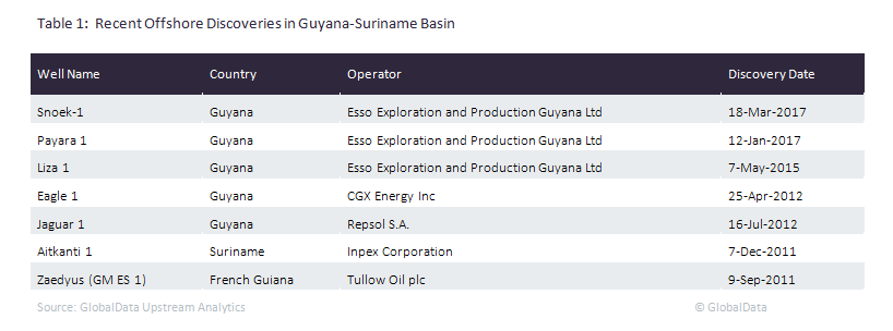 Guyana to strengthen upstream regulation as Exxon achieves Liza FID