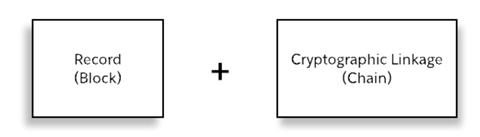 Intro to Salesforce Blockchain