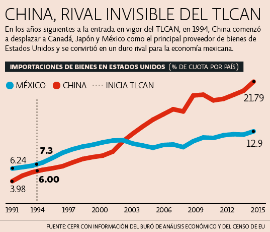 China invisible del TLCAN