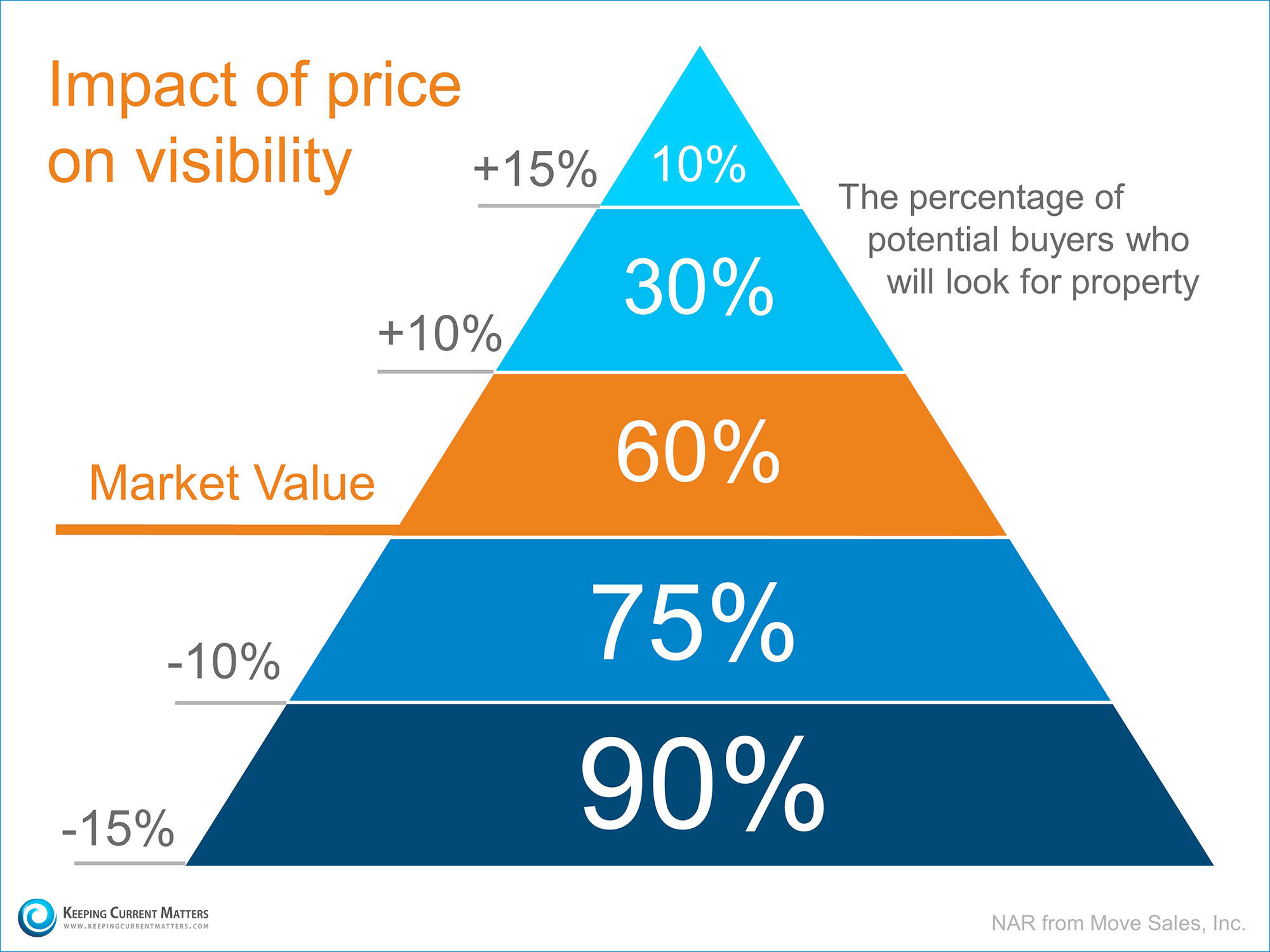 Price & Visibility | Keeping Current Matters