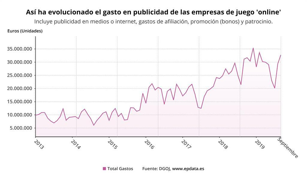 EpData.- La publicidad del juego online en España, en gráficos