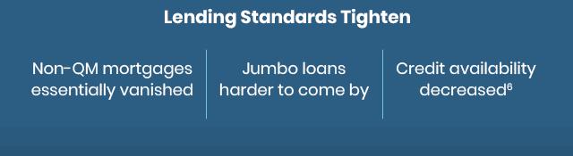 Lending Standards Tighten