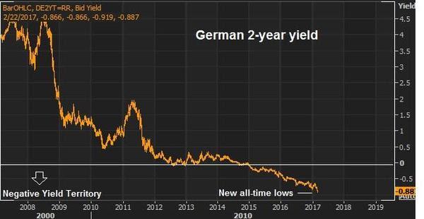 feb 21 german 2 yr yield