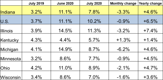 July 2020 Midwest Unemployment Rates