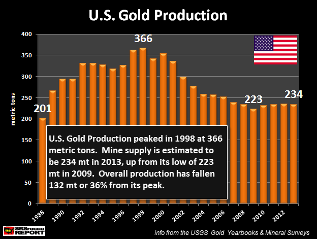 U.S. Gold Production
