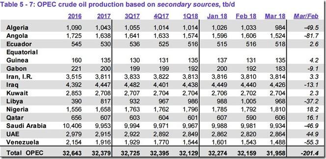 March 2018 OPEC crude output via secondary sources