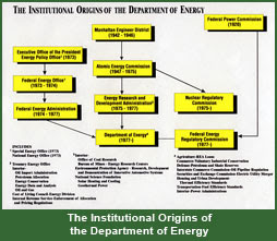 The Institutional Origins of the Department of Energy