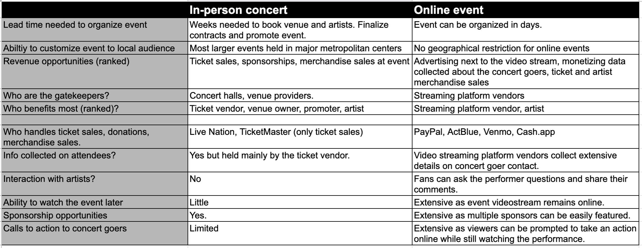 Online events offer political organizers more flexibility at lower costs than in-person concerts.