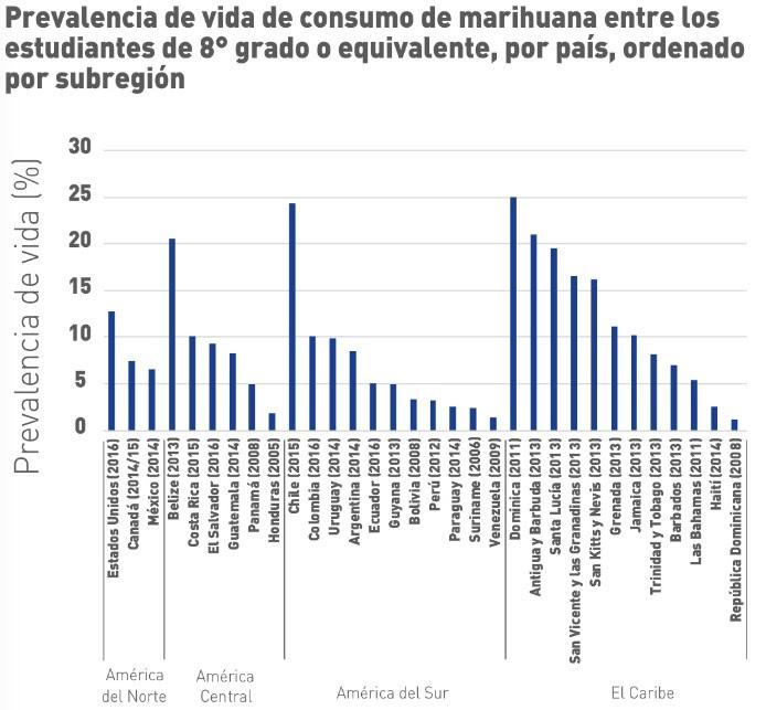 prevalencia-vida-consumo-drogas-8-grado.jpg