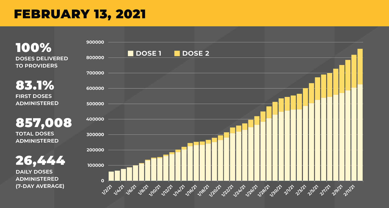 Infographic showing vaccine administration increasing to 857,008 total doses and 26,444 average daily doses.