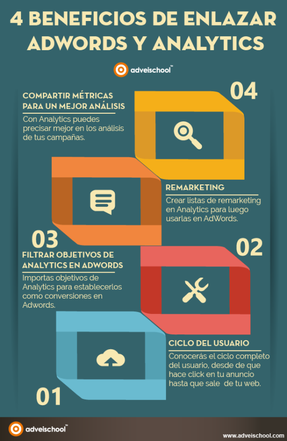 4 beneficios de AdWords y Analytics