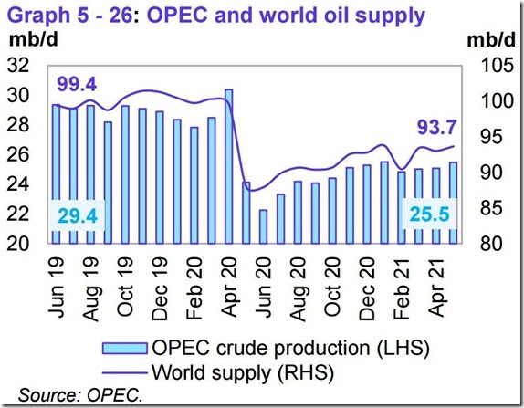 May 2021 OPEC report global oil supply