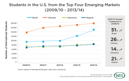 Top Emerging Markets for International Student Recruitment