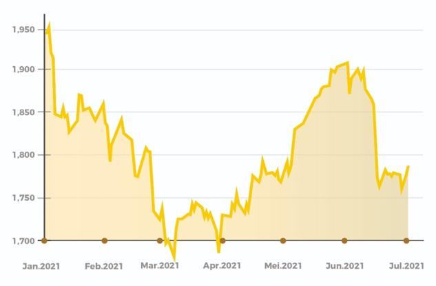 Grafik Emas