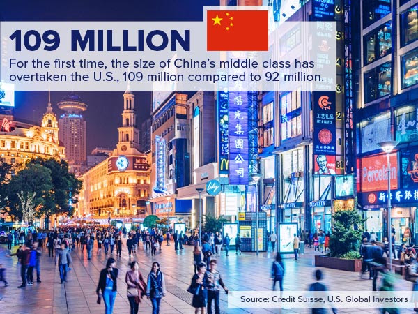 Tesla Motors 109 Million. For the first time, the size of China's middle class has overtaken the U.S., 109 million compared to 92 million.