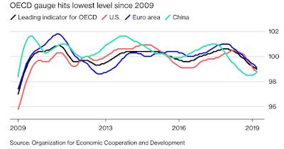 OECD Gauge hits Lowest Level