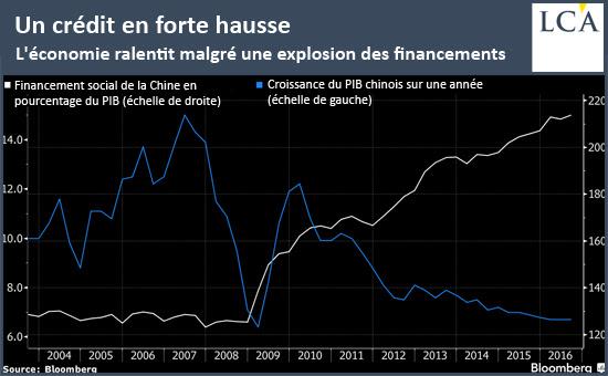 Un crédit en forte hausse - bulle