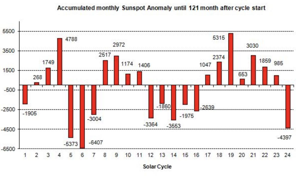 Solar Cycle 24 has had the lowest solar activity since the Dalton
