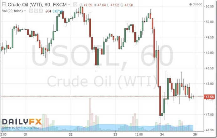 June 24 2016 hourly oil prices