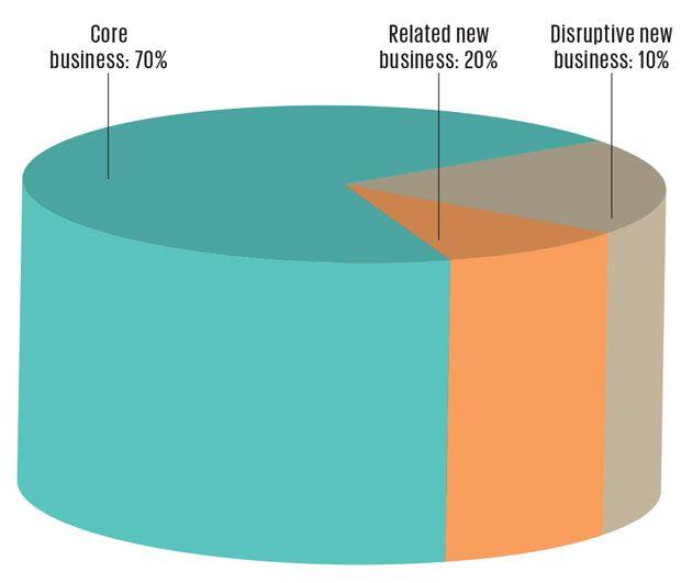 graph of balanced energy R&D portfolio