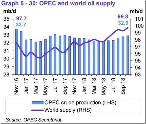 October 2018 OPEC report global oil supply