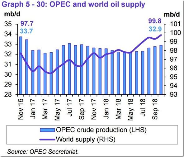 October 2018 OPEC report global oil supply