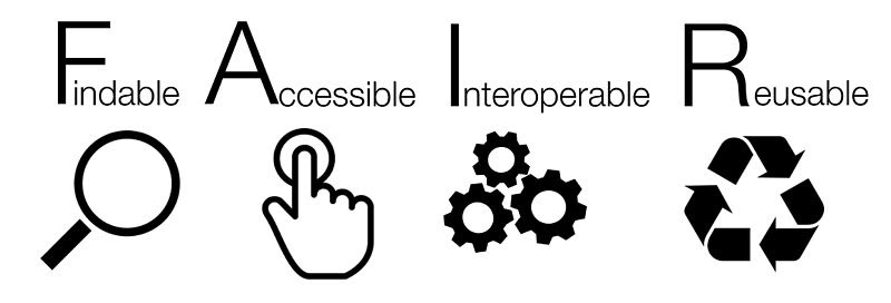FAIR data is Findable Accessible Interoperable Reusable