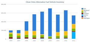 Chart. Alt. Fuel Vehicles Over Time