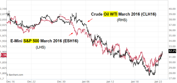 Sp500 vs Crude OIL