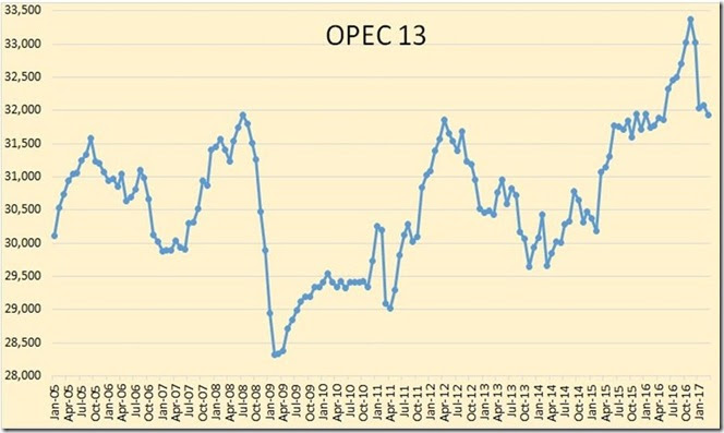 March 2017 OPEC's crude oil production graph