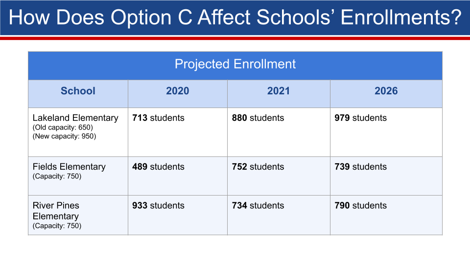 LLE Enrollment Projections