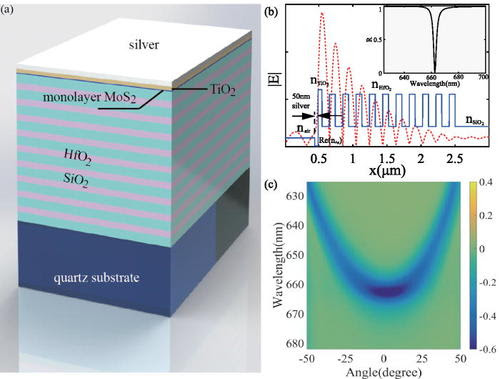 Strong coupling between Tamm plasmon polariton and two dimensional semiconductor excitons