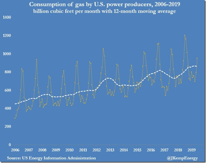 October 31 2019 monthly natural gas power usage