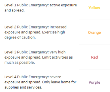 Color coded Health Advisory Level guide for Ohio