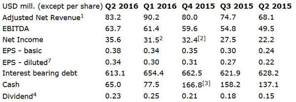 DHT financials Q2 2016