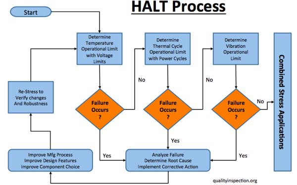 HALT process