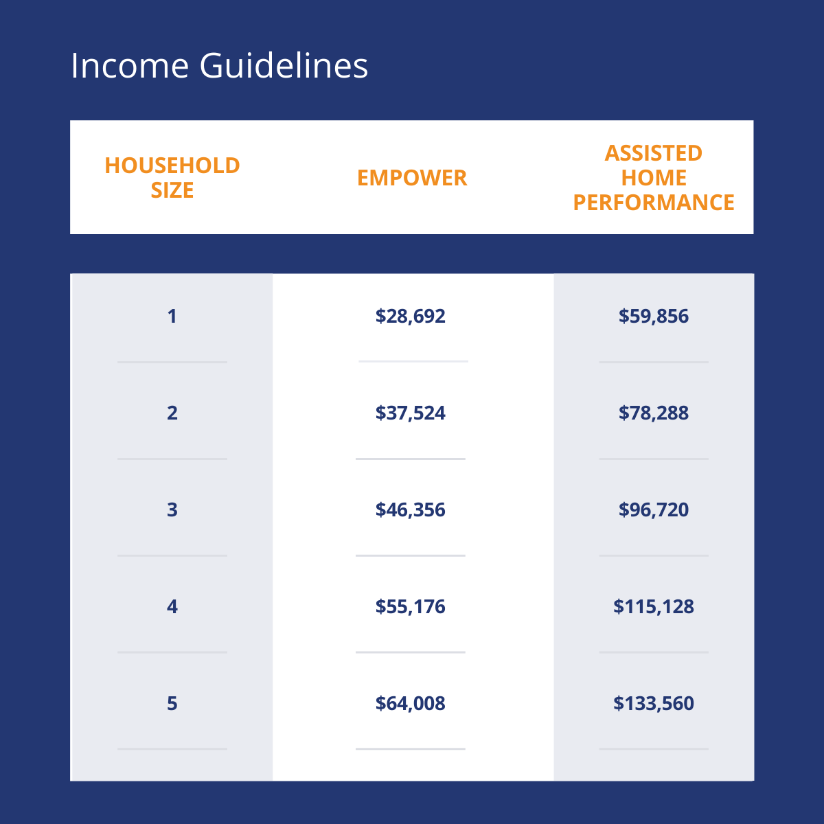 Income guidelines for Empower and Assisted Home Performance
