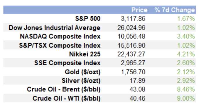indices & commodities
