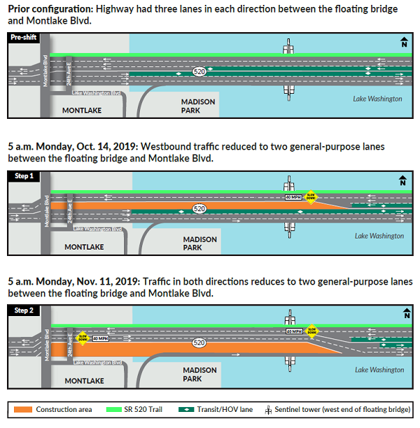 A 3 panel graphic showing how 520 traffic between Montlake and the floating bridge is being reduced to two lanes in each direction.