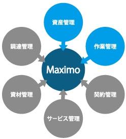 エクサ、設備・資産管理の短期・低価格ソリューションを開発、提供開始