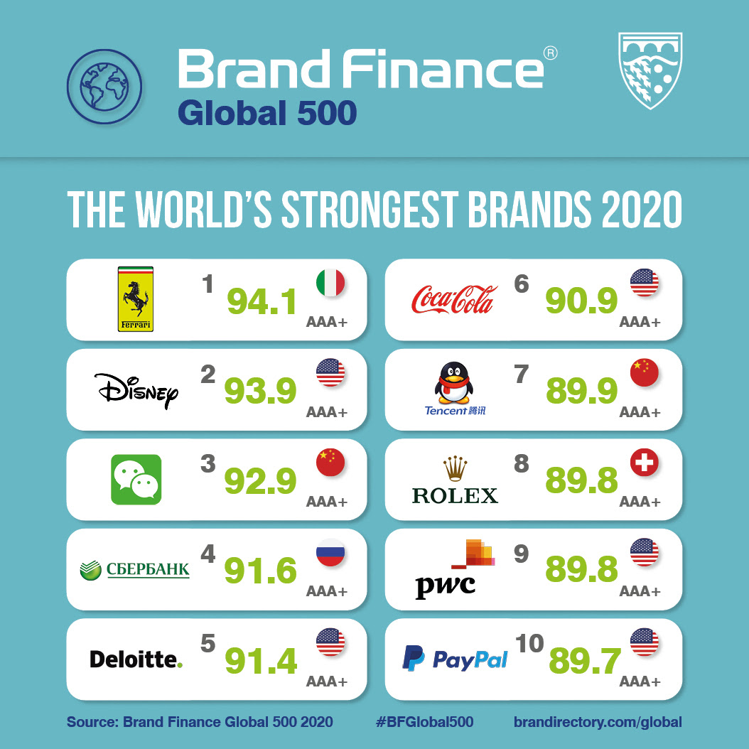 Global 500 Strongest Brands Social Media Card.jpg