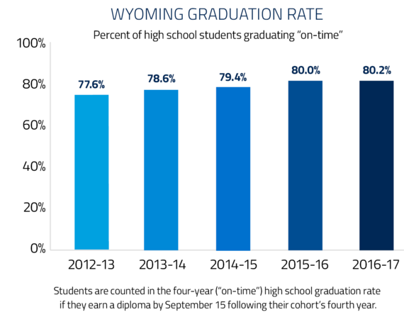 "Wyoming Graduation Rate. The percent of high school students graduating ""on time"" in 77.6% in 2012-13, 78.6% in 2013-14, 79.4% in 2014-15, 80.0% in 2015-16, and 80.2% in 2016-17. Students are counted in the four-year (""on-time"") high school graduation rate if they earn a diploma by September 15 following their cohort's fourth year."