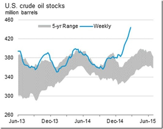 February 27 2015 crude oil inventory